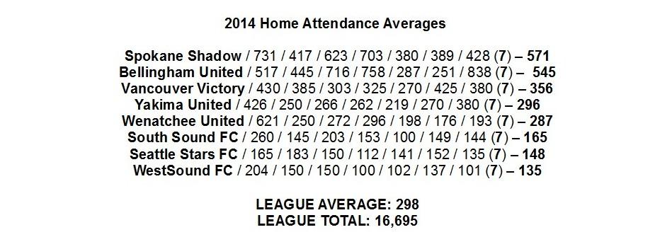 2014-final-attendance-data