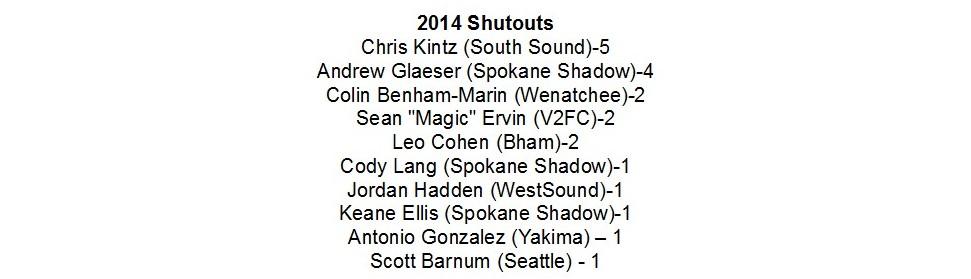 2014-final-shutouts