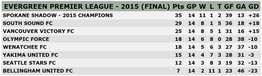 2015finalstandings