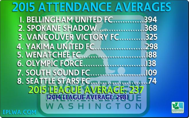 attendance-2015