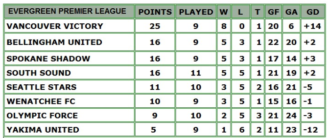 7-7table