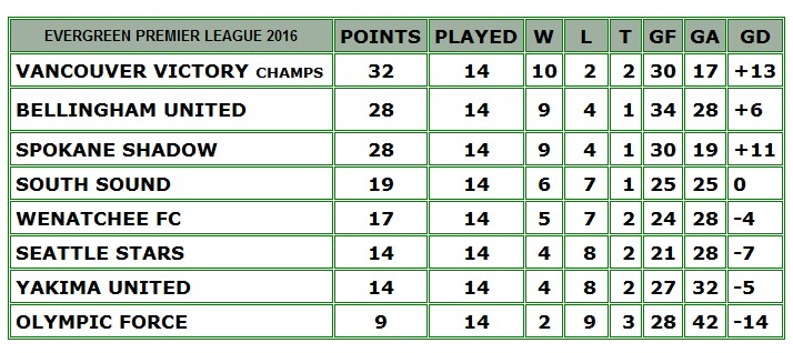 final-table-eplwa-2016