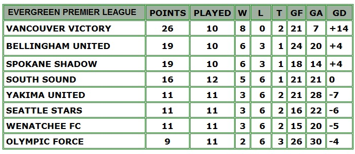 table7-16