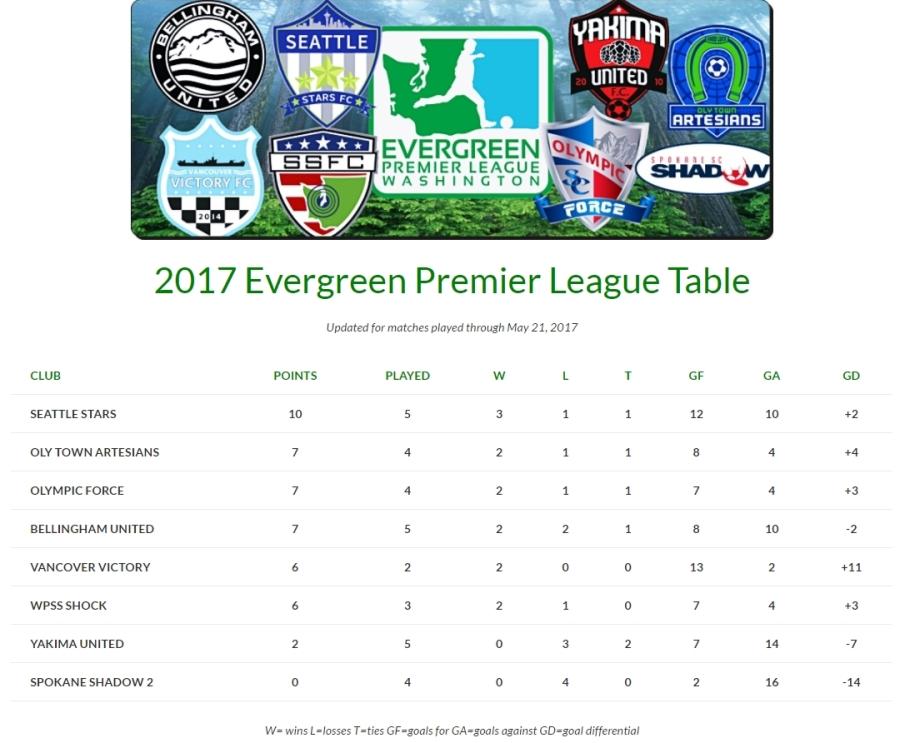 5-21-TABLE-EPLWA