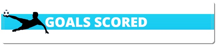 goals scored