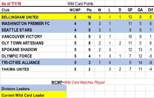 7-1-wildcard